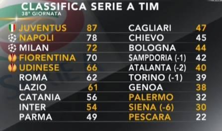 La classifica finale 2012/13