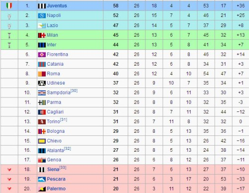 Classifica aggiornata (da Wikipedia)